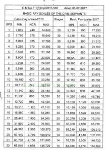 Basic Pay Scale Salary Chart of Punjab Govt for BPS 1 2 3