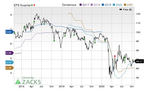 Cullen/Frost Bankers (CFR) Reports Next Week: Wall Street