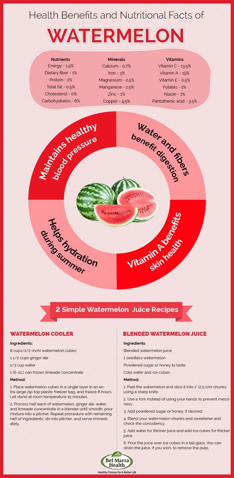 Infographic - Nutritional Benefits of Watermelons