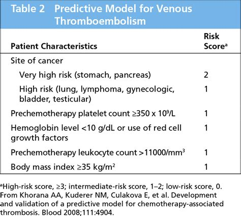 Venous Thromboembolism Prevention in Cancer Outpatients in