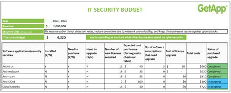 How to calculate your small business IT security budget