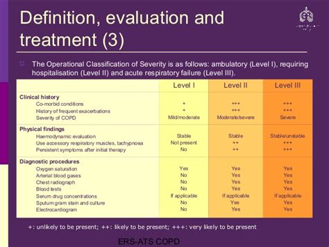 Copd Fev1 Chart - Red Pastel a