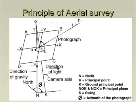 Lecture 1-aerial photogrammetry